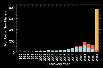 Extrasolar Planet Discoveries